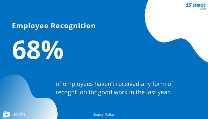employee recognition program stats