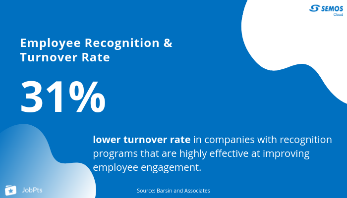 employee recognition program- turnover rate