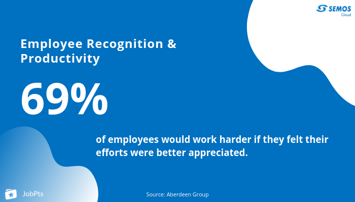 employee recognition and employee productivity
