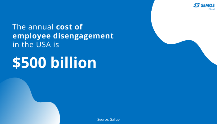 cost of disengaged employees