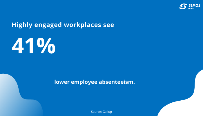 employee engagement stats