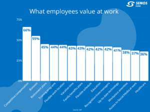 what employees want from employers
