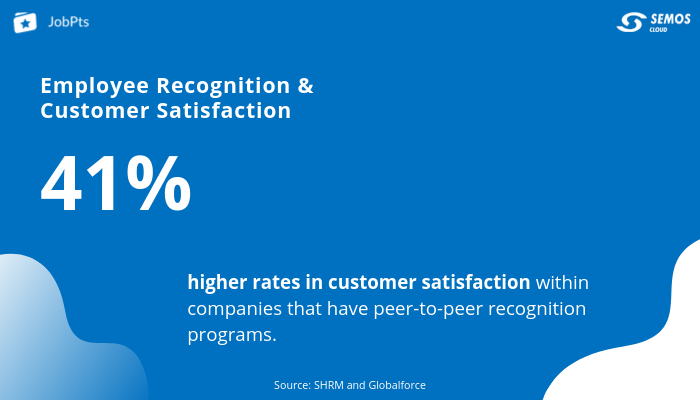 employee recognition and customer satisfaction