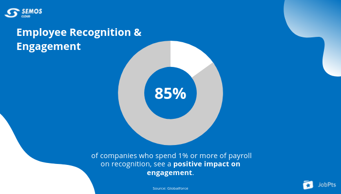employee recognition and engagement