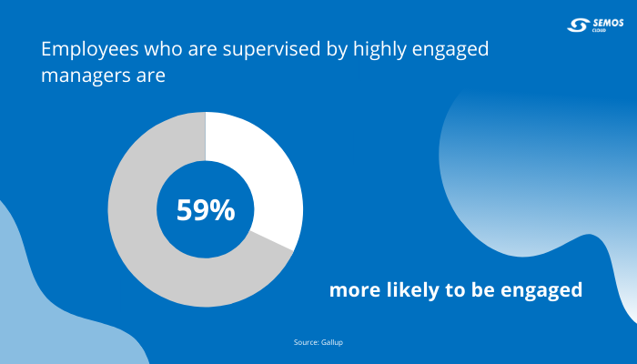 Manager engagement effect on employee appreciation
