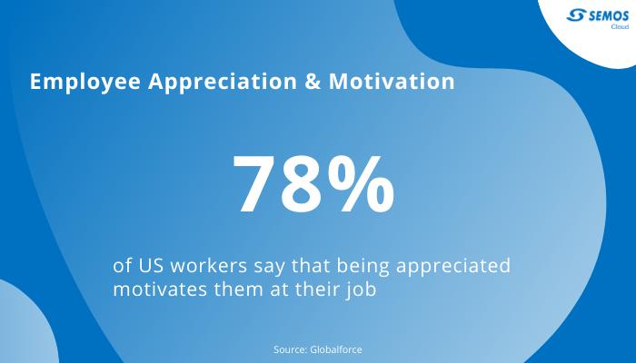 Employee appreciation motivation statistics