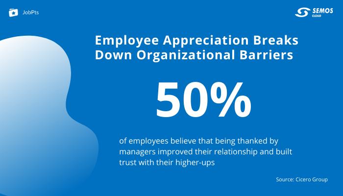 Trust effect of employee appreciation