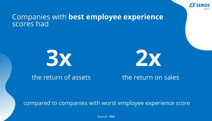 employee evaluation profitability stats