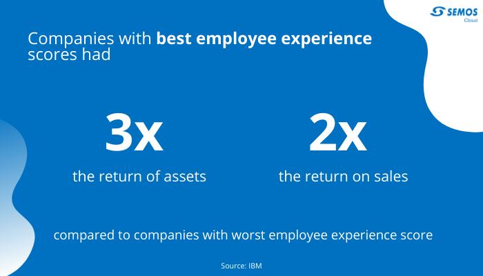 profitability of employee experience