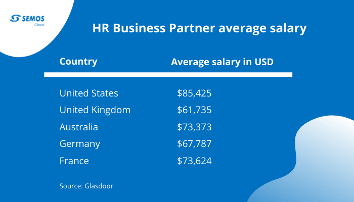 HRBP salary
