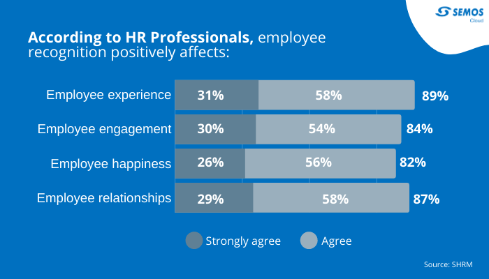 employee recognition effect