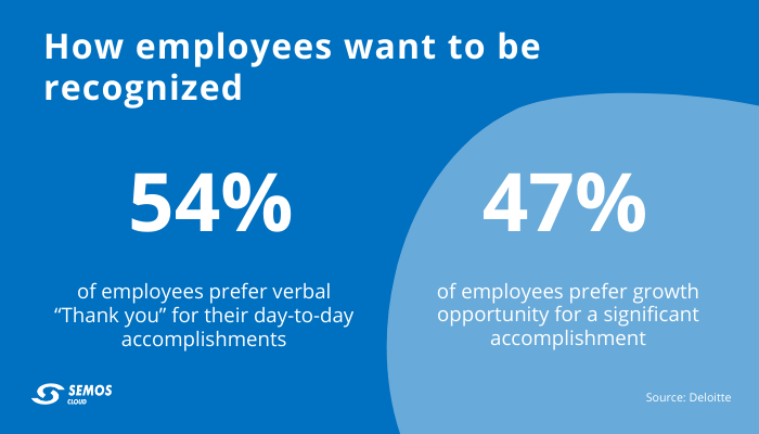 employee recognition preference
