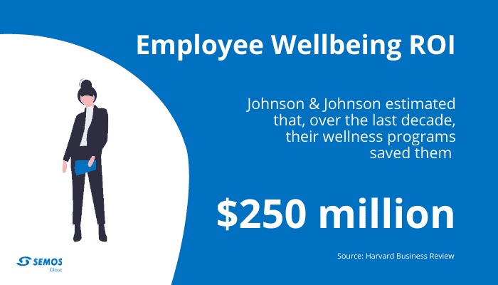 employee wellbeing cost