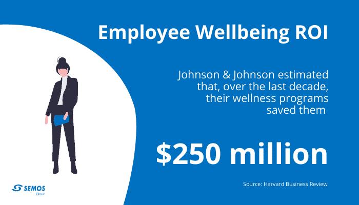 employee wellbeing cost