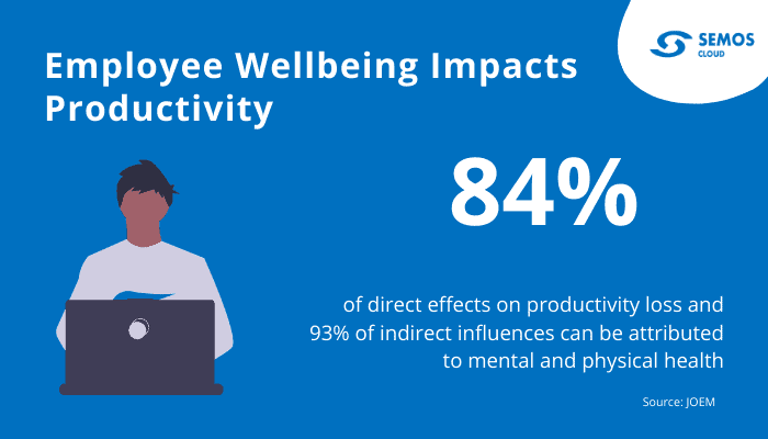 impact of employee wellbeing