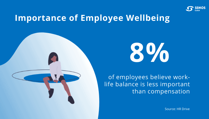 employee wellbeing importance