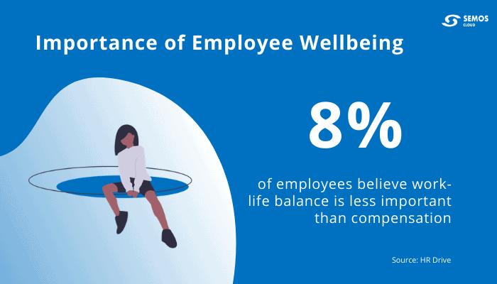 employee wellbeing importance