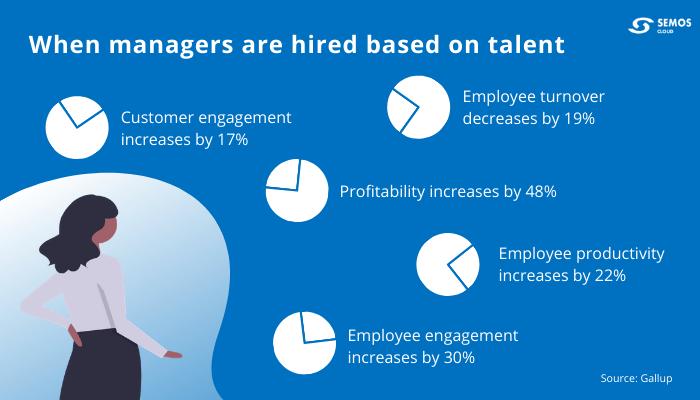 management statistics