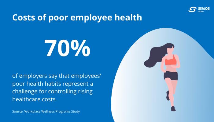 cost of poor employee health