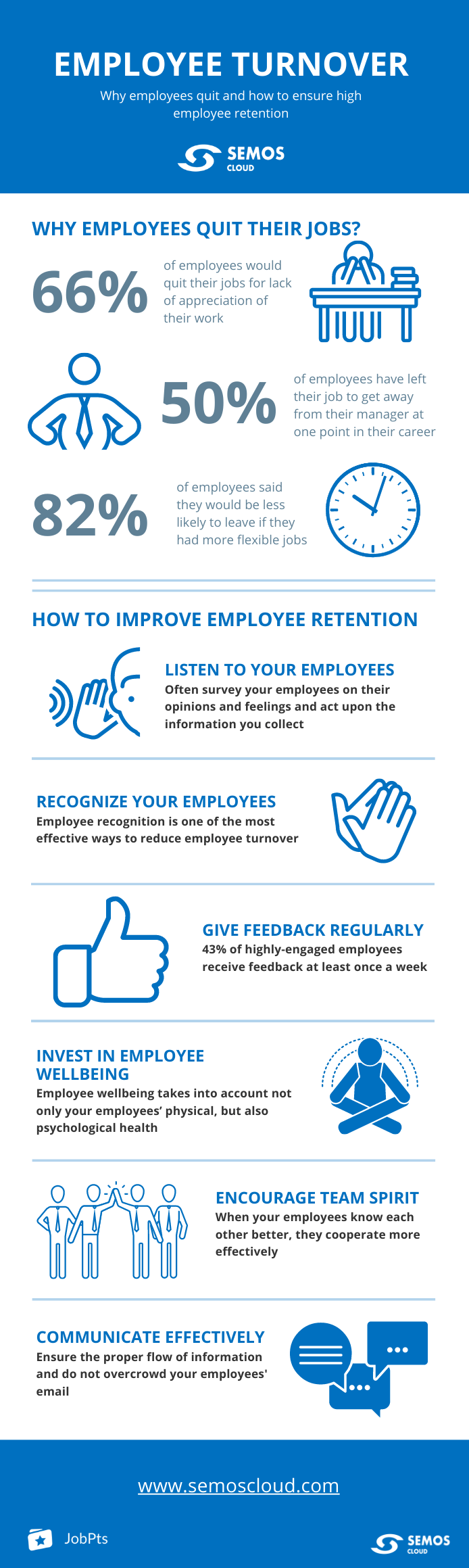 employee turnover facts