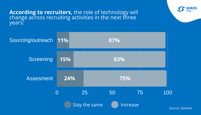 role of technology in recruitment