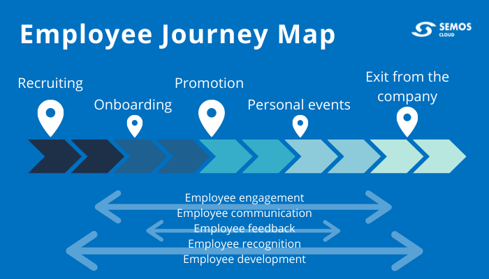 employee journey map stages