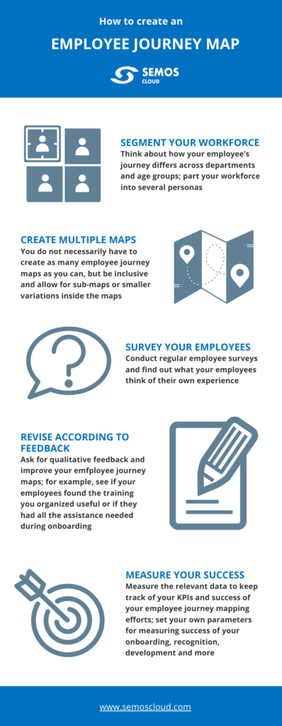 employee journey map infographics