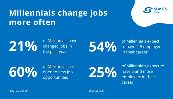 millennials job hopping