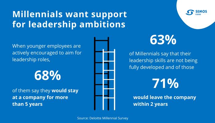 millennials workplace leadership