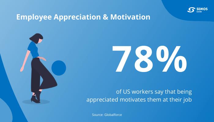 employee motivation productivity
