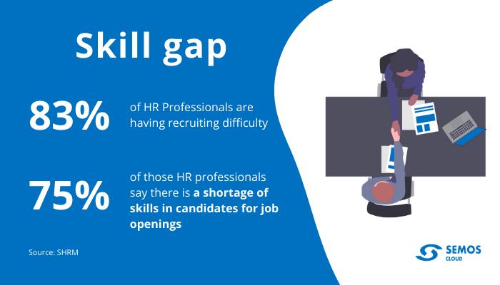 candidate skill gap