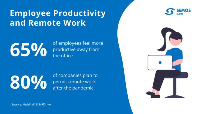 employee productivity